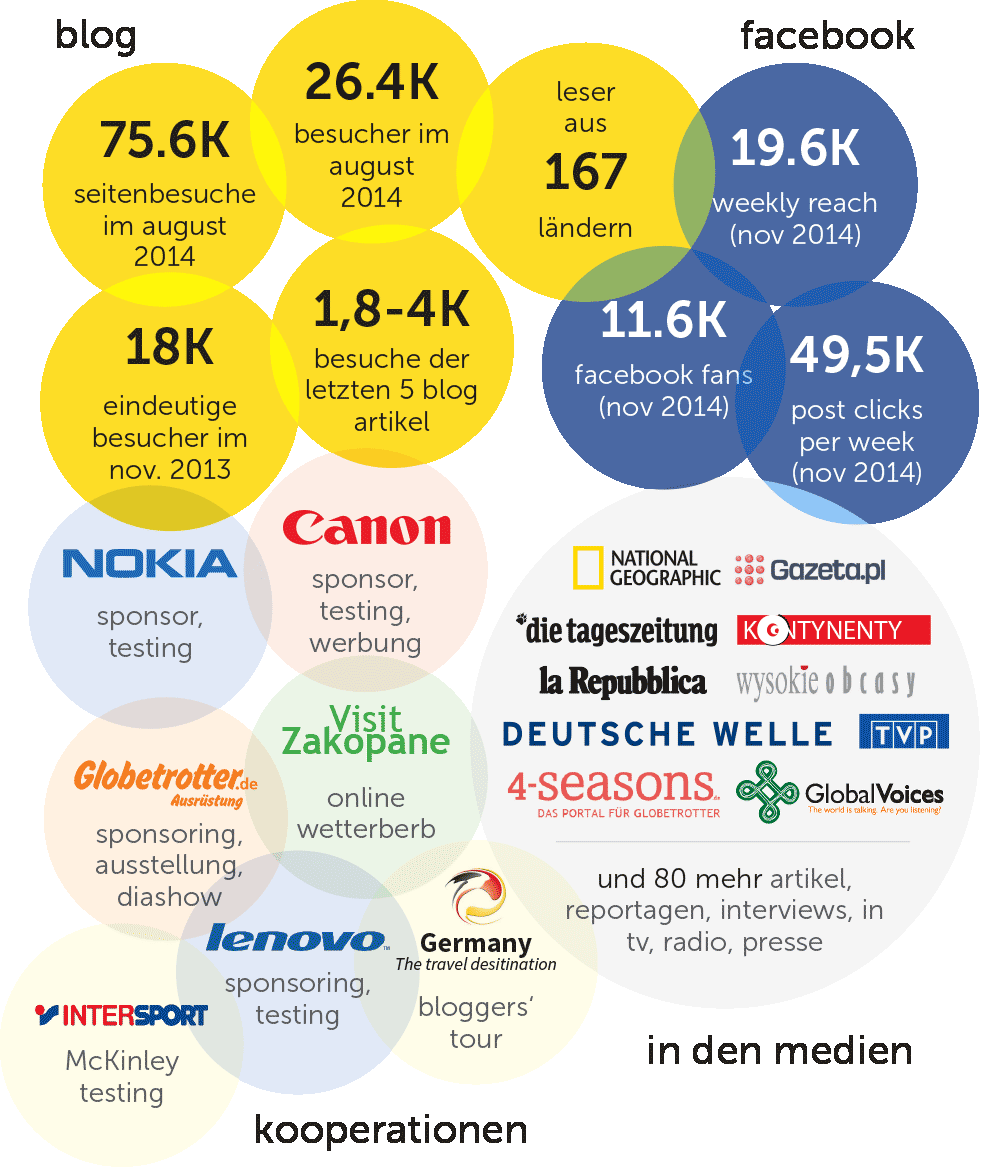 Familien Reiseblog Deutschland - Media-Daten